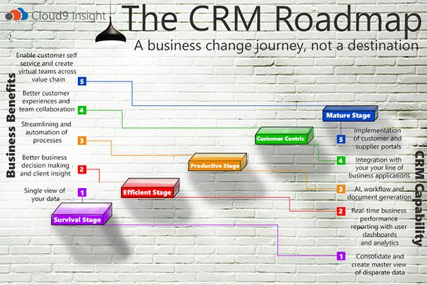 web The CRM Roadmap new