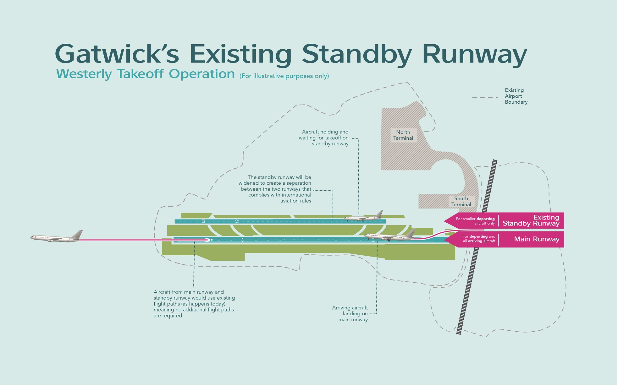 Gatwicks Existing Standby Runway graphic