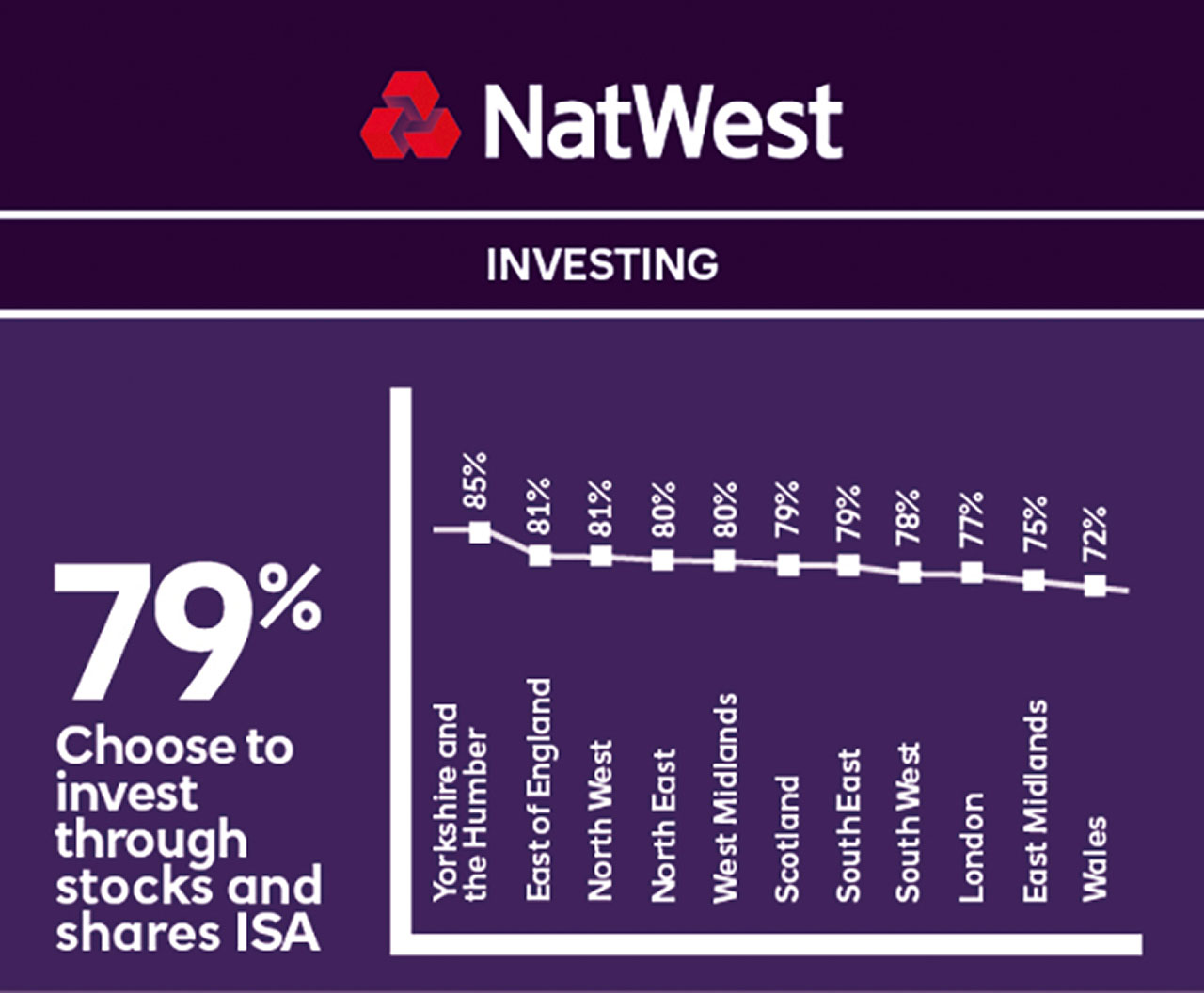 NatWest Premier Regional Investing CMYK