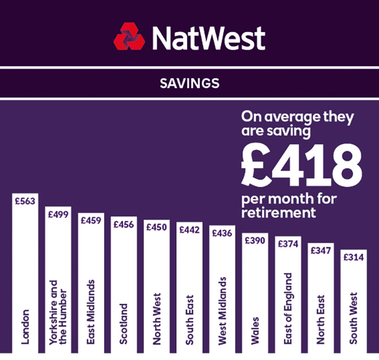 NatWest Premier Regional Savings CMYK